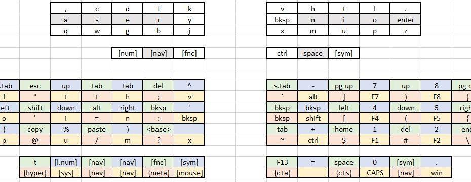 layers on 36 keys – mullin'
